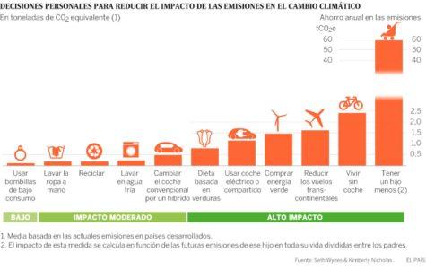 """El diario EL PAIS promueve el antinatalismo """"para luchar contra el cambio climático"""""""